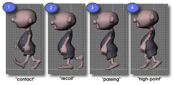http://blender.doc.fr.free.fr/BlenderManual2.4_fr/PartA/character_animation/gfx/walk-poses.png