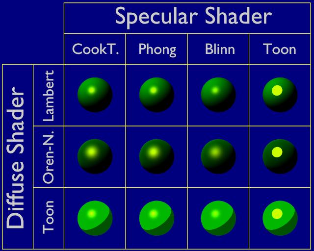 http://blender.doc.fr.free.fr/BlenderManual2.4_fr/PartM/materials/gfx/MatShaders.png